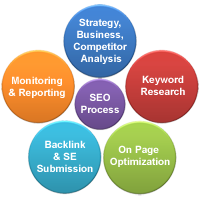 SEO process Model in Mumbai India